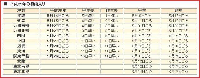 気象庁発表平成25年の梅雨入りと梅雨明けの時期(速報値25.5.31)-1