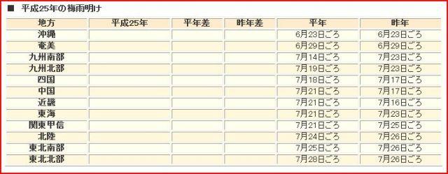 気象庁発表平成25年の梅雨入りと梅雨明けの時期(速報値25.5.31)-2